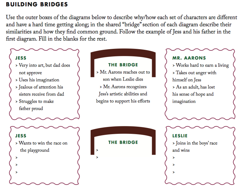 Bridge to Terabithia 7 Creative Classroom Activities – Bridge to Terabithia Worksheets